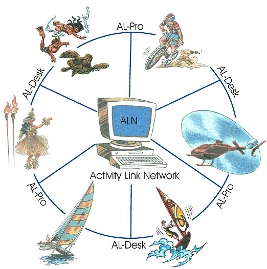 Activity Link Systems